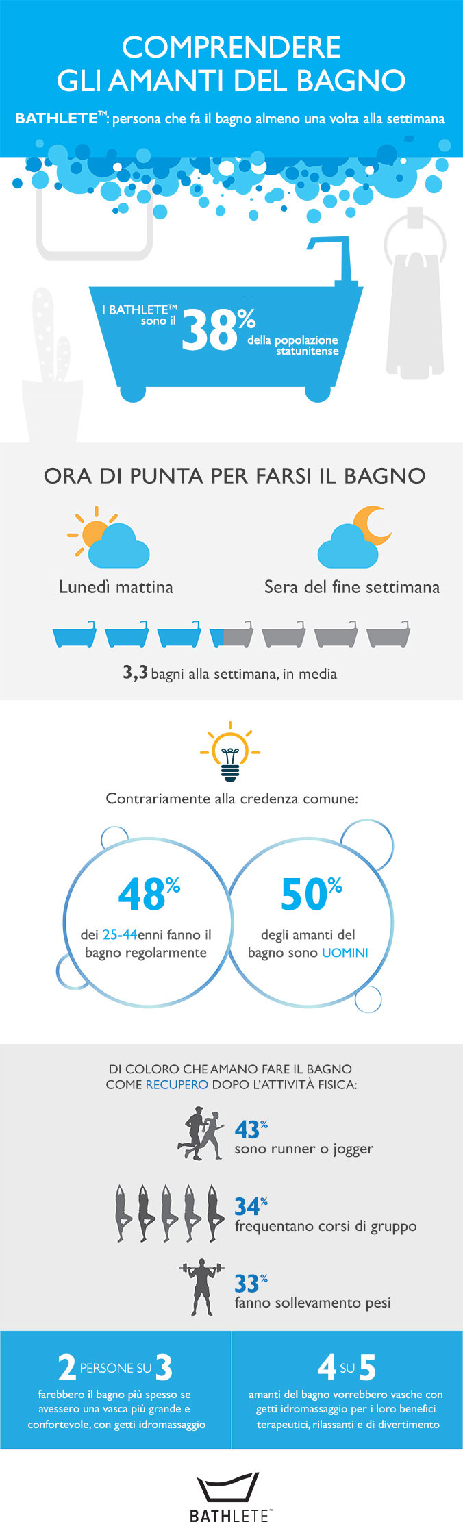 100-bathlete-infographic