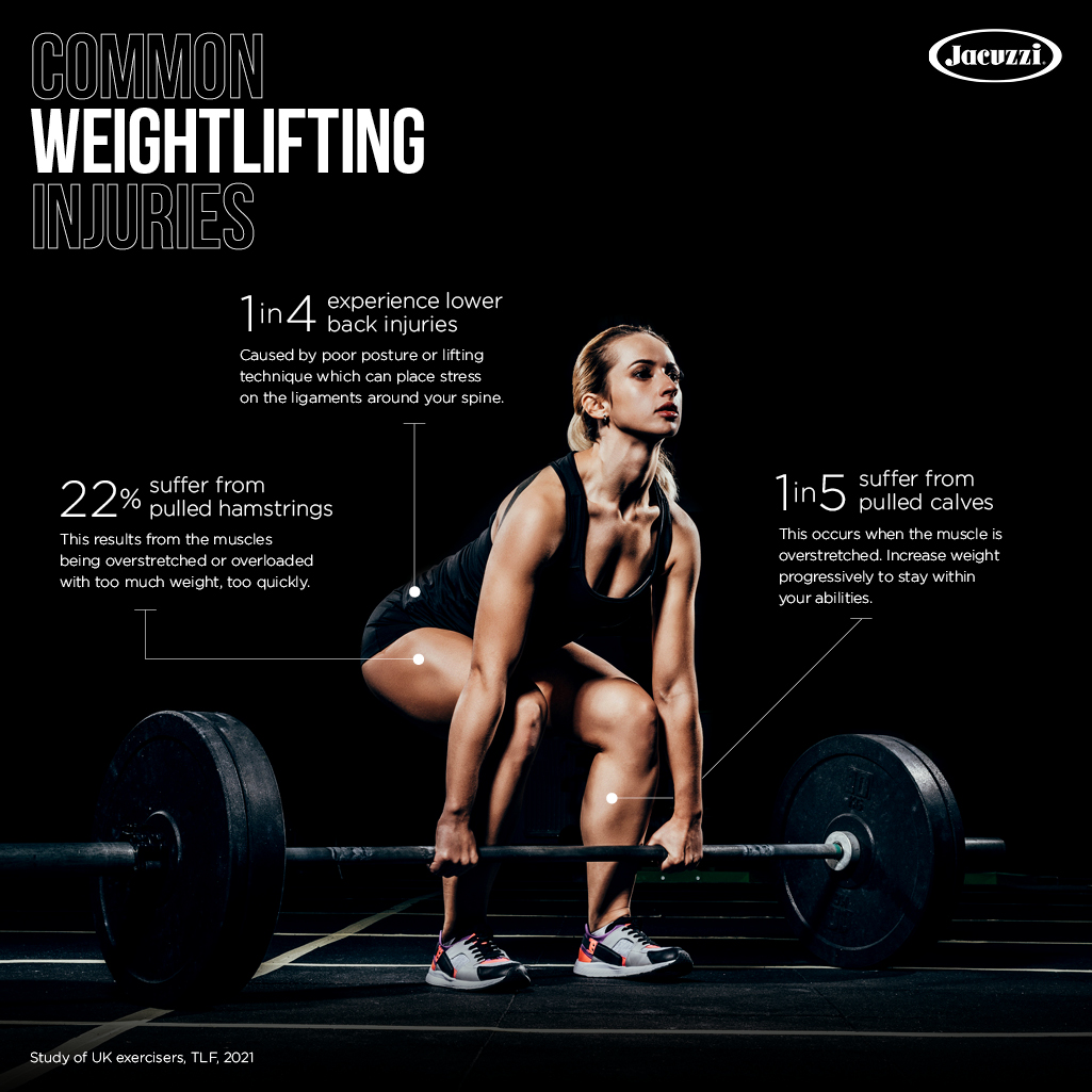 Common Weightlifting Injuries