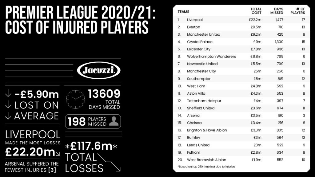 Cost Of Injured Premier League Players 2020/21