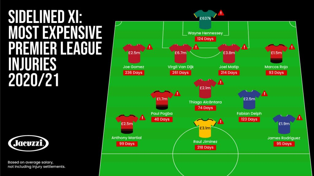 Most Expensive Premier League Injuries 2020/21: Sidelined XI